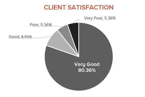 Client Satisfaction 80.36% Very Good, 8.93% Good, 5.36% Poor, 5.36% Very poor