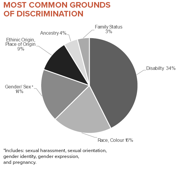 Most Common Ground of Discrimination: this chart shows the most common grounds of discrimination in our cases and totals 80%. The balance of cases are based on the Code grounds: 34%Disability, 16% Race, Color, 14% Gender/Sex (Includes: Sexual harassment, sexual orientation, gender identity, gender expression, and pregnancy), 9% Place of Origin, Ancestry 4%, Family Status 3%
