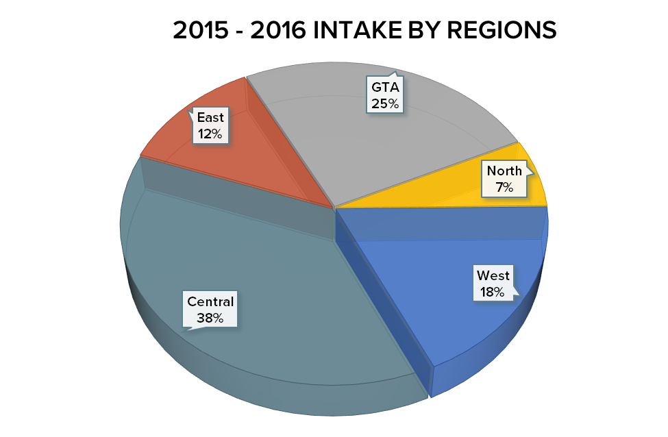 2015 – 2016 Intake by Region - Central 38%, North 18%, GTA 25%, East 12%