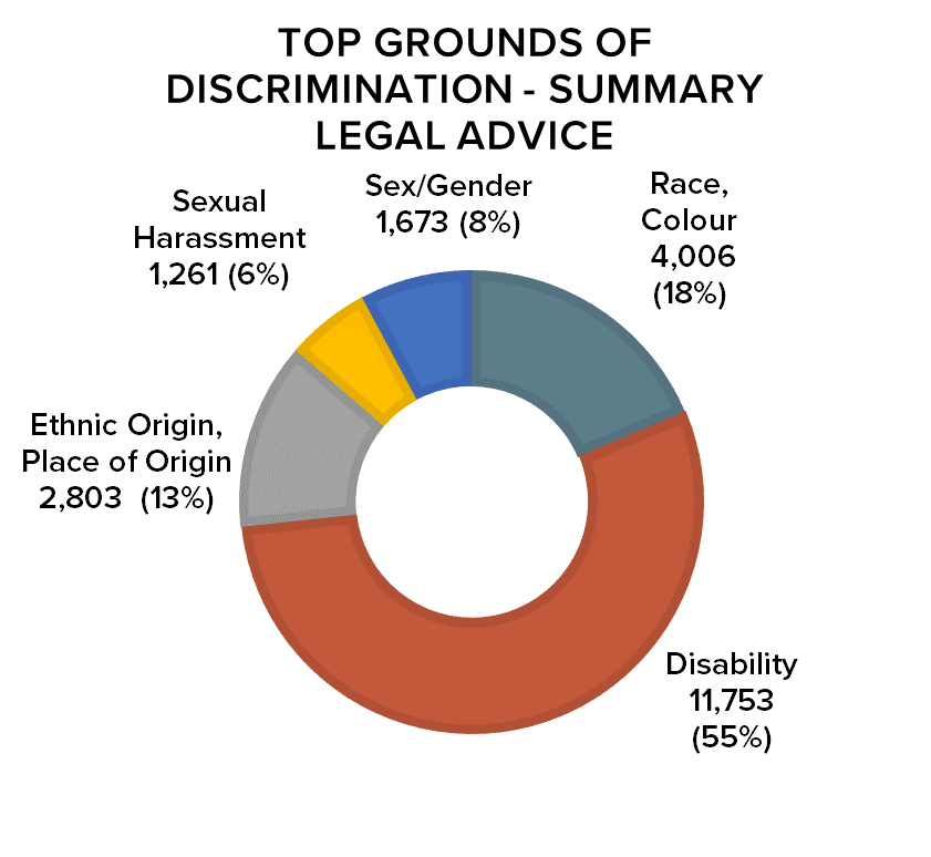 Top Grounds of Discrimination - Summary Legal Advice Ethnic Origin, Place of Origin  2,803  (13%), Sexual Harassment  1,261 (6%), Sex/Gender  1,673 (8%),  4,006 (18%), Disability  11,753 (55%)