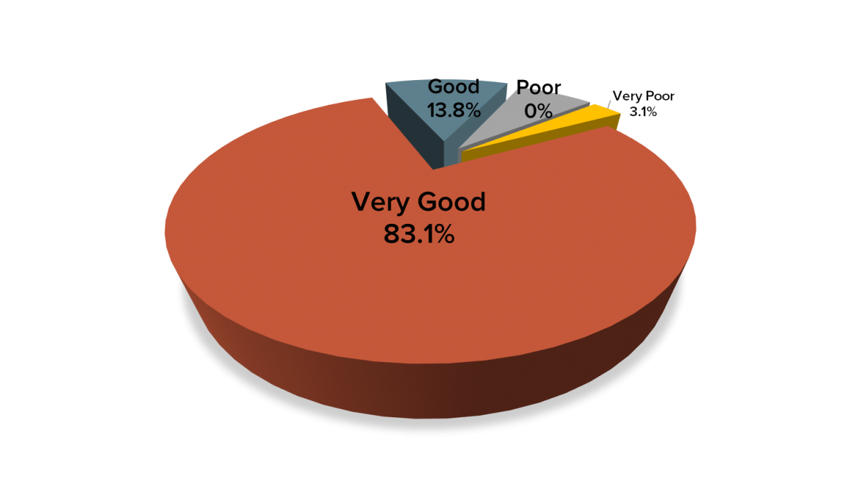 2015-2016 Client Service Satisfaction Survey - How would you rate the service provided by our Centre? Very good 83.1%, Good 13.8%, Poor 0%, Very Poor 3.1%