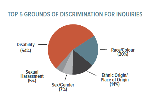 Top 5 Grounds of Discrimination for Inquiries Disability 54%, Sexual Harassment 5%, Sex/Gender 7%, Ethnic Origin/Place of Origin 14%, Race/Colour 20%