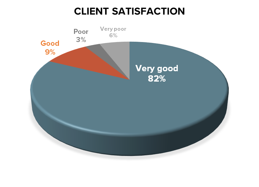 Client Satisfaction 82% Very Good, 9% Good, 3% Poor, 6% Very poor