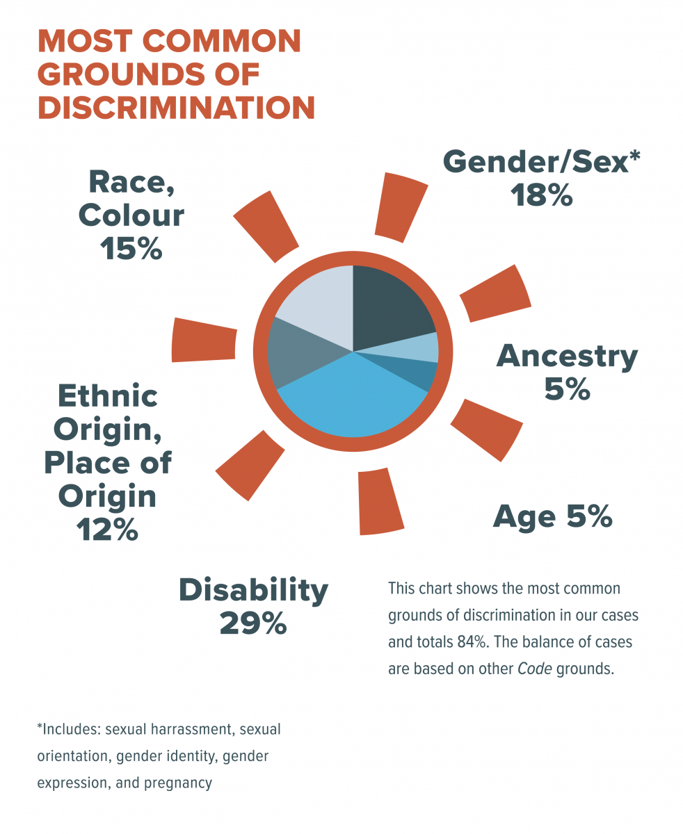 Most Common Ground of Discrimination: this chart shows the most common grounds of discrimination in our cases and totals 84%. The balance of cases are based on the Code grounds: 29%Disability, 12% Ethnic Origin, Place of Origin 12%, Race, Colour 15%, Gender/Sex (Includes: Sexual harassment, sexual orientation, gender identity, gender expression, and pregnancy), Ancestry 5%, Age 5%