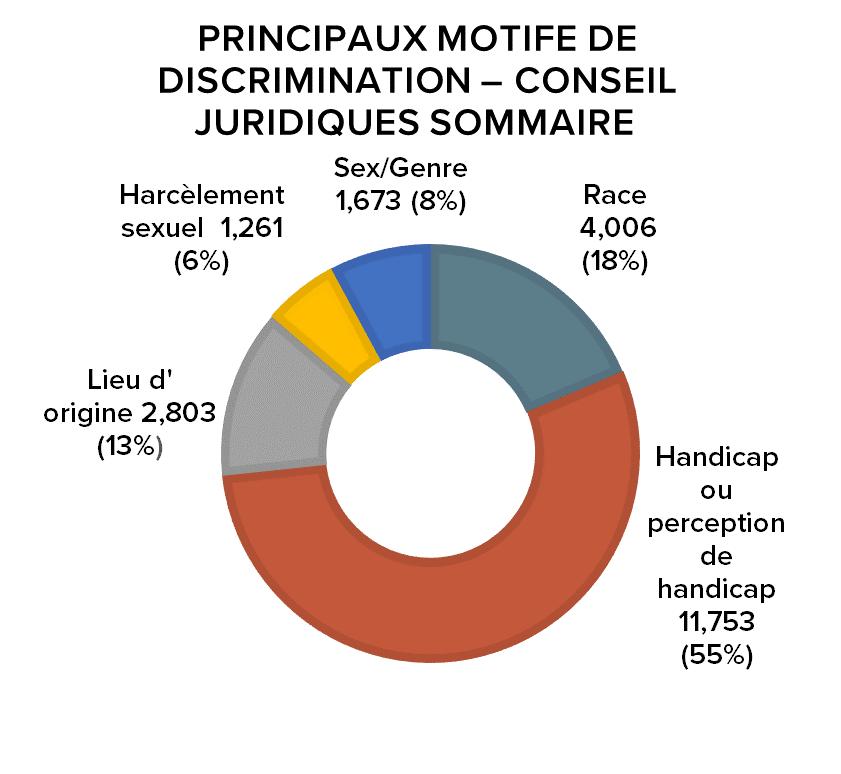 Principaux Motife de Discrimination – Conseil Juridiques Sommaire  Lieu d'origine 2,803 (13%), Harcèlement sexuel  1,261 (6%), Sexe/Genre 1,673 (8%), Race 4,006 (18%), Handicap ou perception de handicap 11,753 (55%)